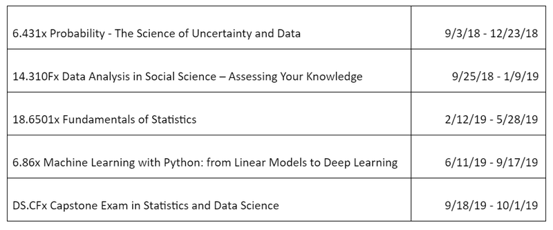 Data Science program schedule