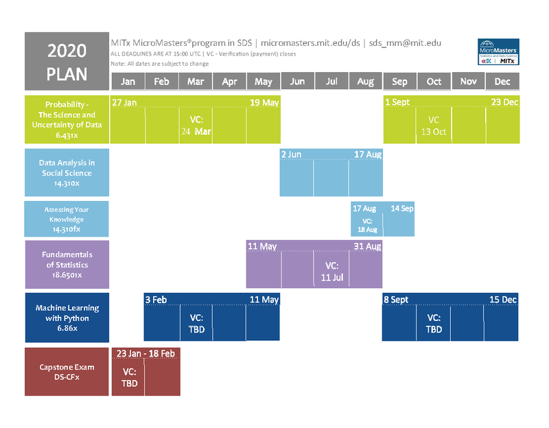 MITx_MicroMasters_Program_SDS_Schedule_2020_March18Update.png